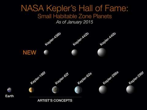 Habitable planets found
