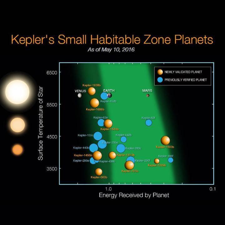 Los nuevos planetas en la zona habitable de crédito se muestra en naranja: Felicia Chou